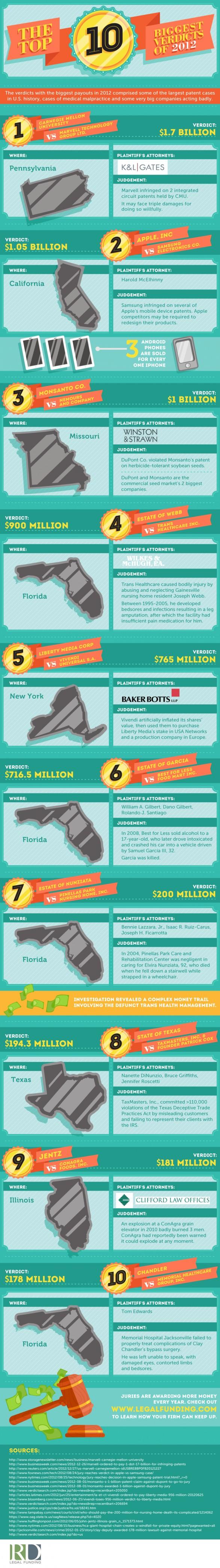 10 Biggest Verdicts of 2012