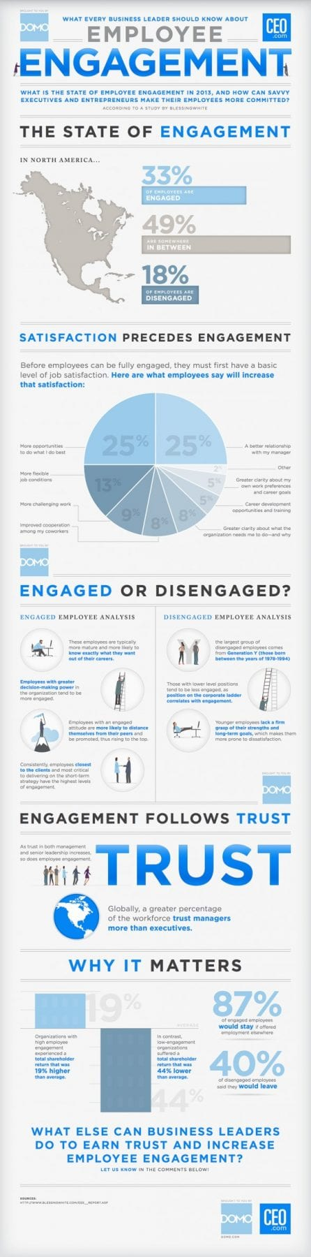What CEOs Should Know About Employee Engagement